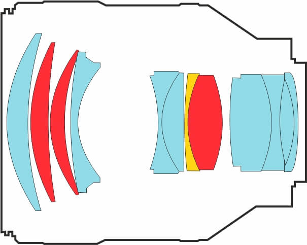 Конструкция объектива Sony FE 85 мм