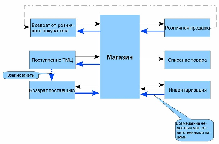 Схема рабочего процесса розничного магазина