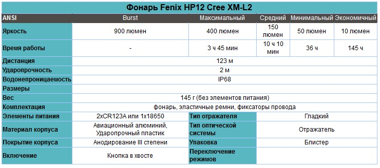 Фонарь_Fenix_HP12_Cree_XM-L2_характеристики.jpg