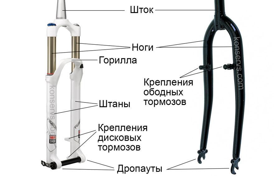 Устройство и название частей велосипедных вилок