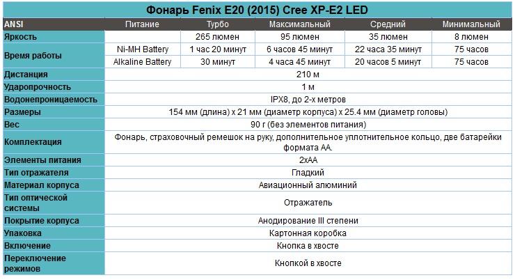 Фонарь_Fenix_E20__2015__Cree_XP-E2_LED_характеристики.jpg