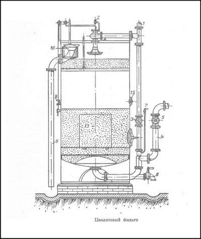 Схема цеолитового фильтра для мягчения воды
