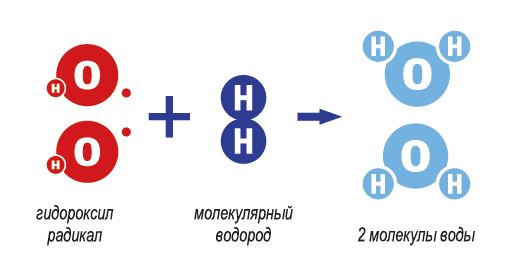 молекулярный водород дома