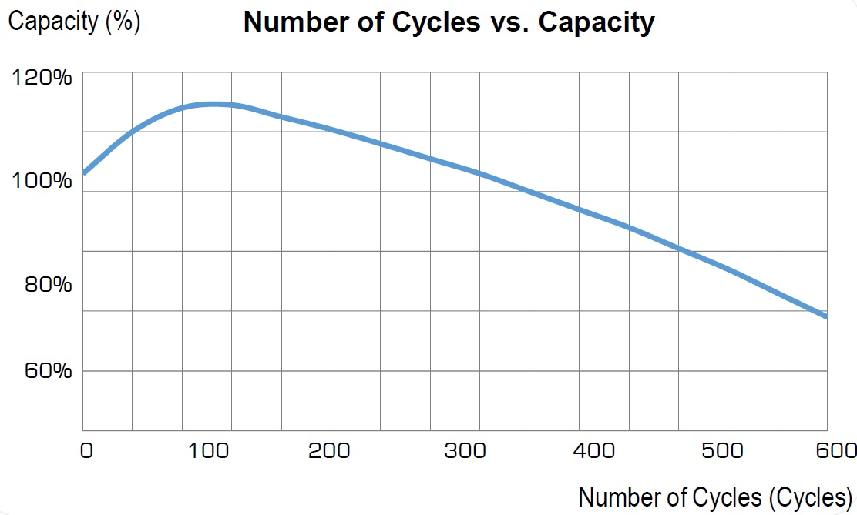Зависимость остаточной емкости Chilwee EVF от глубины разряда
