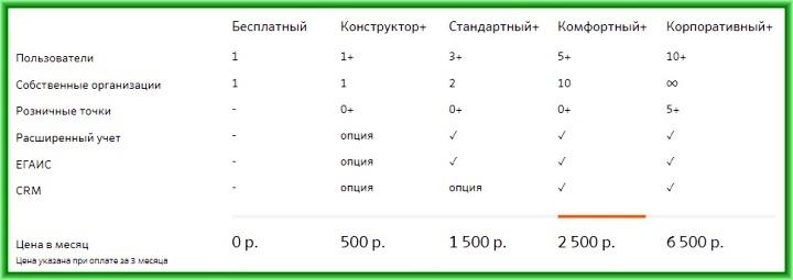 тарифы Бизнес.ру