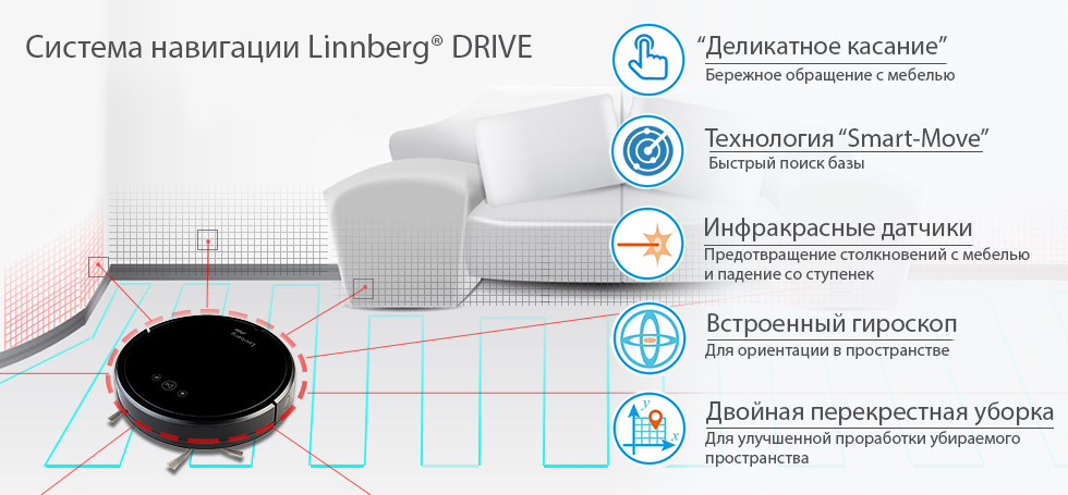 Режимы уборки Linnberg Drive version II