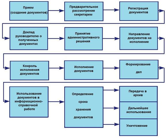 Схема документооборота предприятия