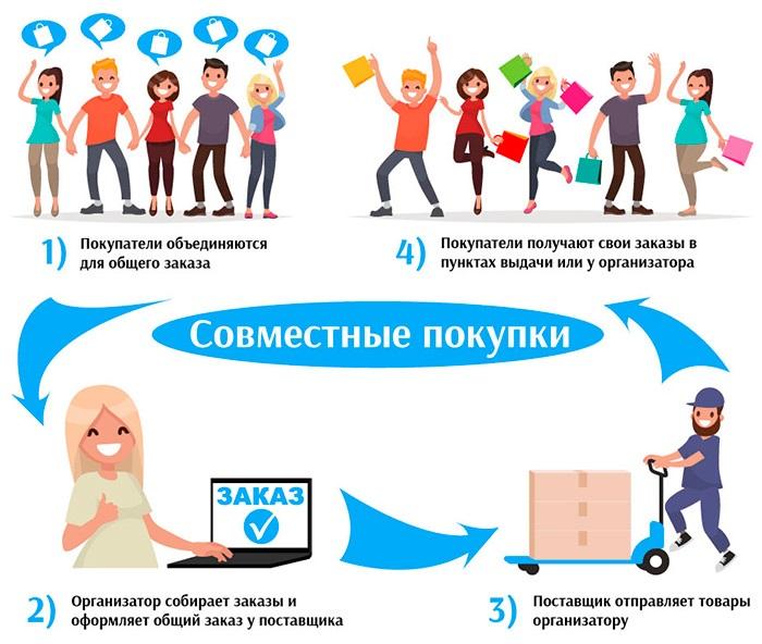 Краткая схема работы совместных покупок
