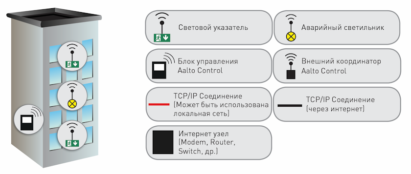 Базовая компоновка системы беспроводного мониторинга
