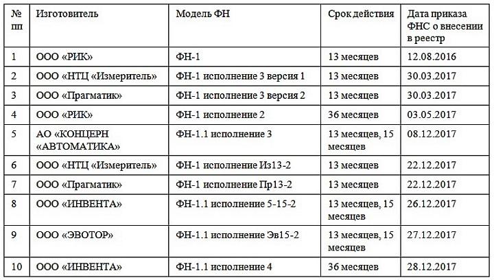 Производители фискальных накопителей имеют в ассортименте по несколько моделей