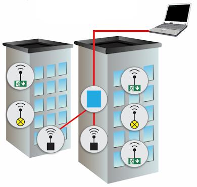 ПК-системы беспроводного мониторинга с дополнительным координатором, подключенным по локальной сети