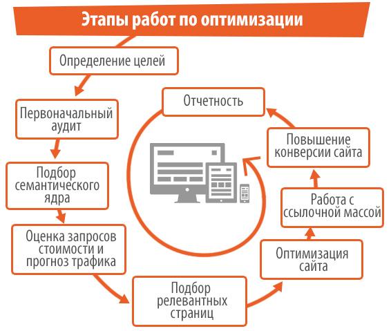 этапы работы по оптимизации