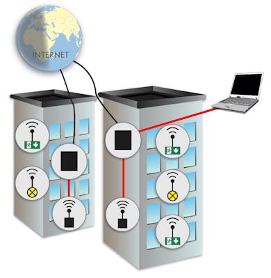 ПК-системы беспроводного мониторинга с дополнительным координатором, подключенным через интернет