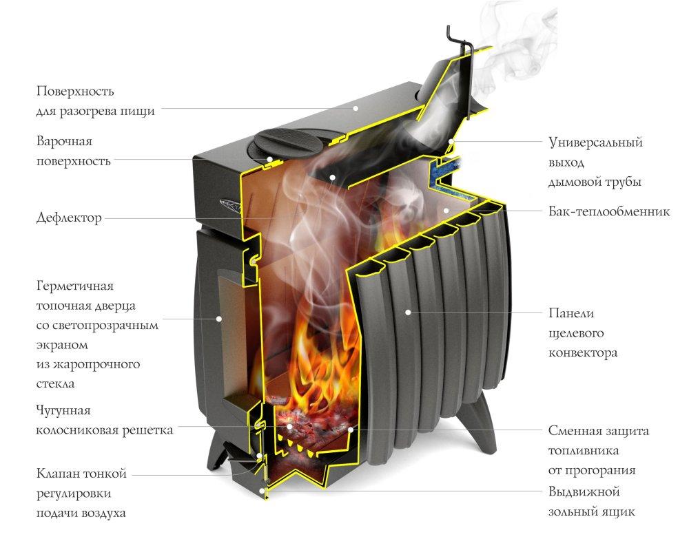 Огонь-батарея в разрезе