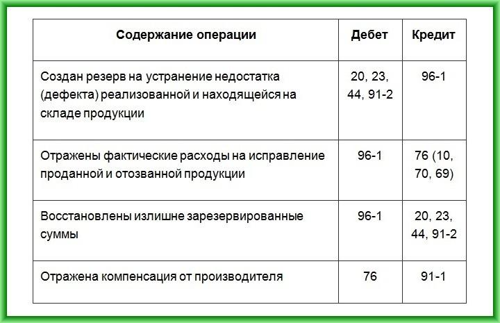 дебет 96 кредит 70