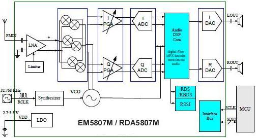 Блок-Схема модуля однокристального FM приёмника EM5807M