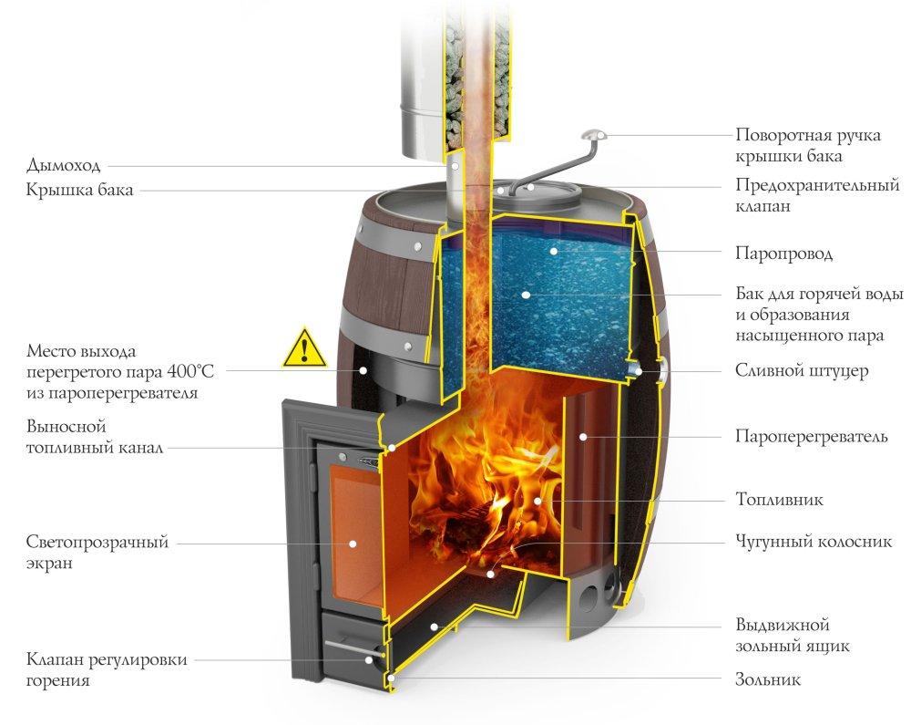 схема печи скоропарка термофор