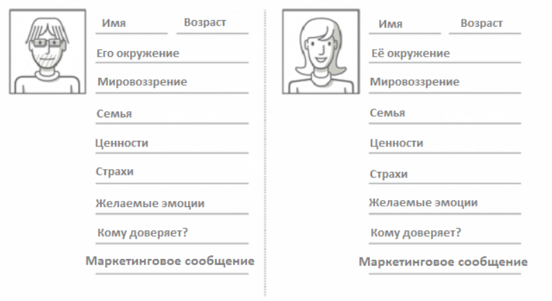 Стандартный шаблон портрета клиента