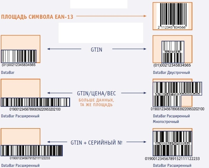 Примеры штрих-кодов формата DataBar Expanded Stacked