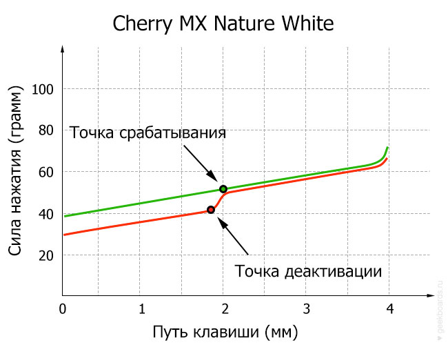 Cherry MX Nature White диаграмма