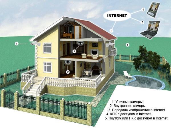 Правильный выбор системы видеонаблюдения для частного дома