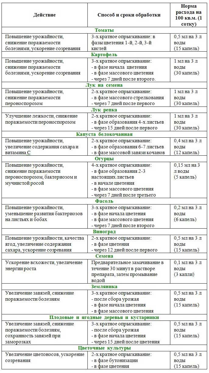 Инструкция по применению Новосила