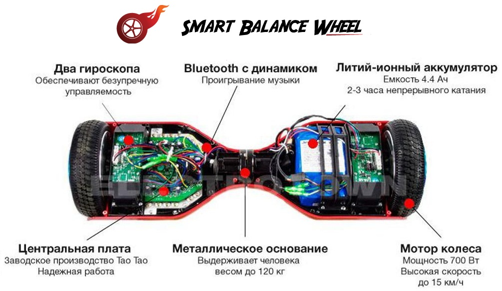 Гироскутер Smart Balance 10-inch Wheel Suv
