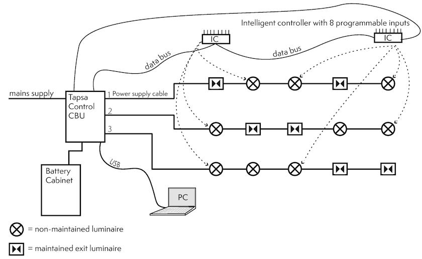 Структурная схема управления аварийным освещением на базе интеллектуальных контроллеров.