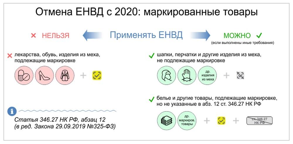 Кому запрещено применять ЕНВД в 2020 году