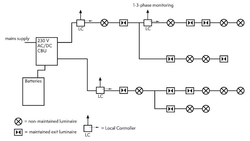 Структурная схема управления аварийным освещением на базе локальных контроллеров.