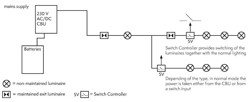 Структурная схема управления аварийным освещением на базе switch-контроллеров.