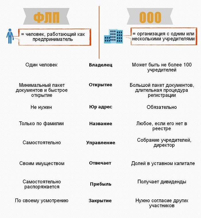 Отличие ФЛП от ООО