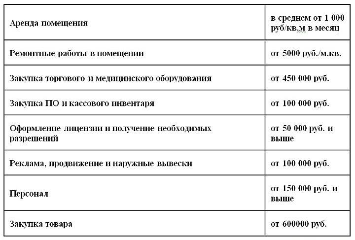 Расходы на открытие аптеки площадью 100 кв.м.