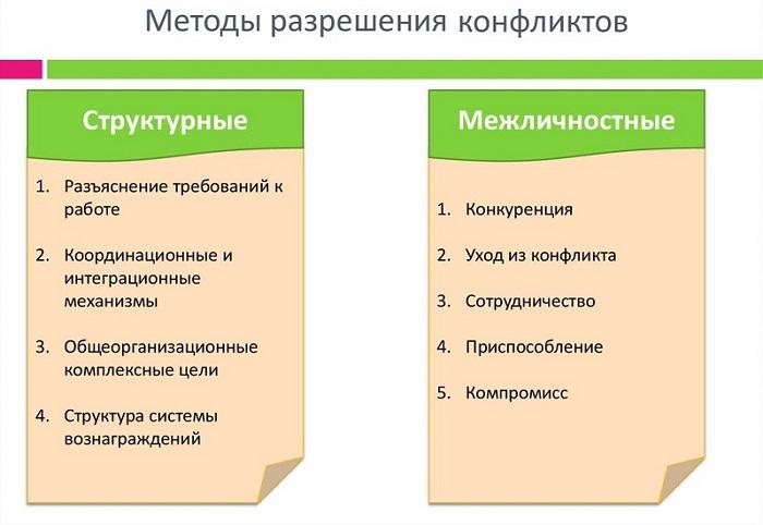 разрешение конфликтов