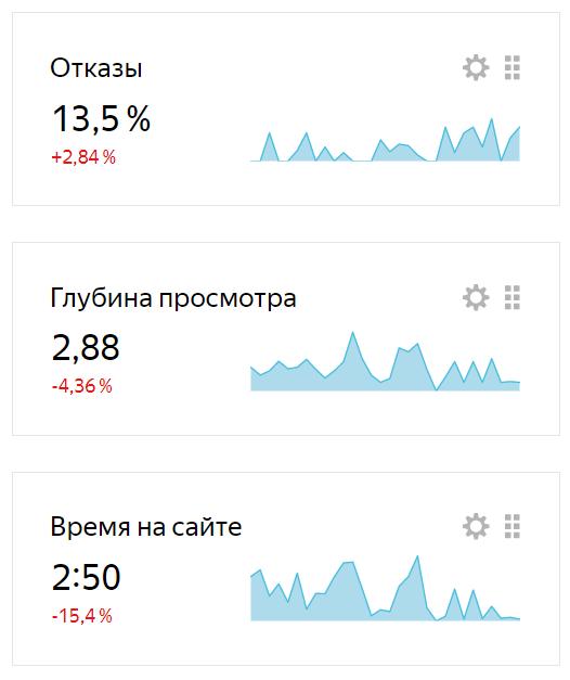 Анализ поведенческих факторов на сайте