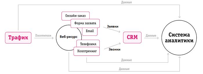 Схема сквозной аналитики