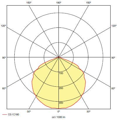 Кривая силы света для светильника аварийного эвакуационного освещения RINO M1