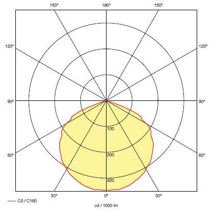 Кривая силы света для светильника аварийного эвакуационного освещения RINO M2