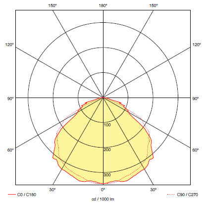 Кривая силы света для светильника аварийного эвакуационного освещения RINO M5