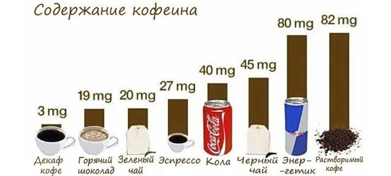 кофеин в молотом и растворимом кофе