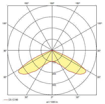 Кривая силы света для светильника аварийного эвакуационного освещения RINO S1