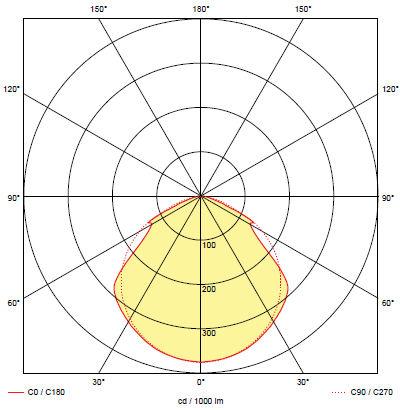 Кривая силы света для светильника аварийного освещения при эвакуации людей из здания ONTEC-P