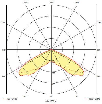 Кривая силы света для светильника аварийного эвакуационного освещения RINO S2