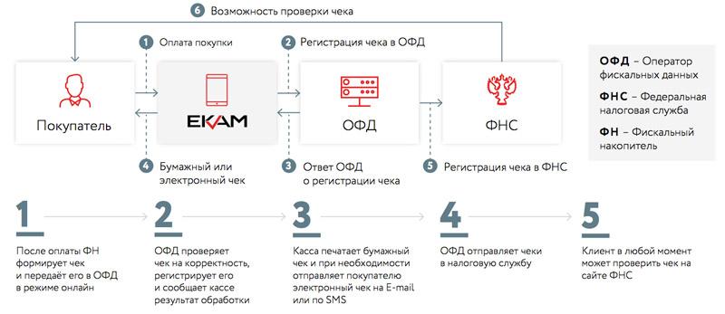 Схема взаимодействия онлайн-кассы с налоговой службой