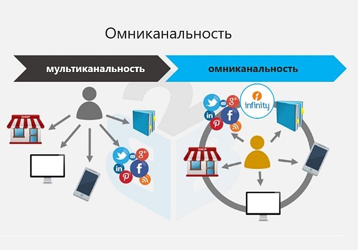 Омниканальность позволяет построить площадки продаж в цифровом окружении клиента