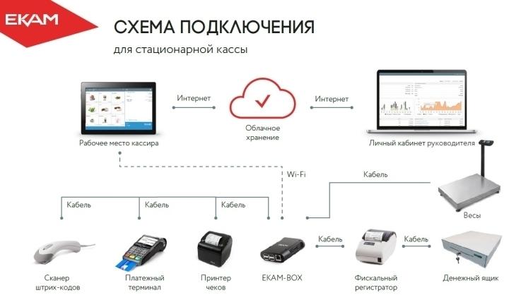 Программа для учета товаров объединяет в единую систему всё оборудование