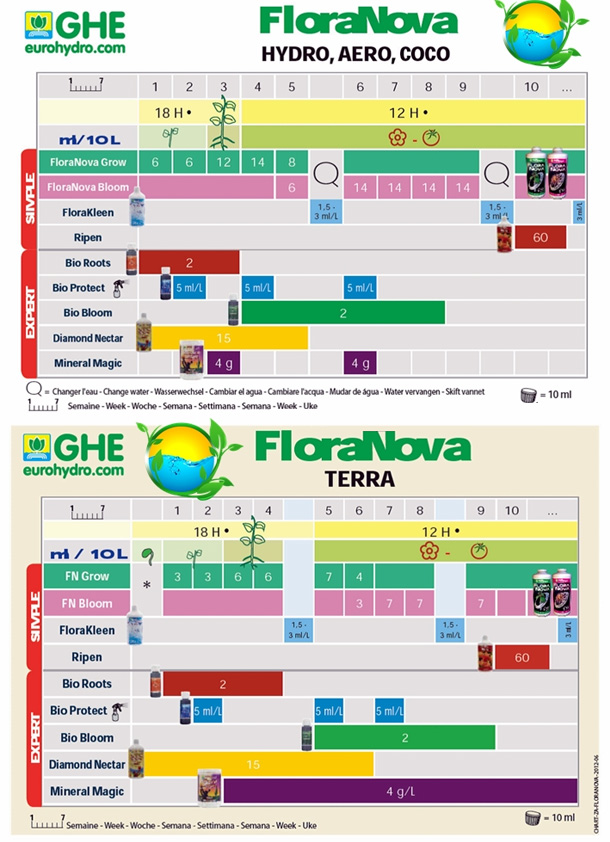 ghe-flora-nova-duengerschema.jpg
