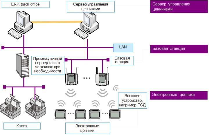 Принцип работы комплекта оборудования электронных ценников для магазина