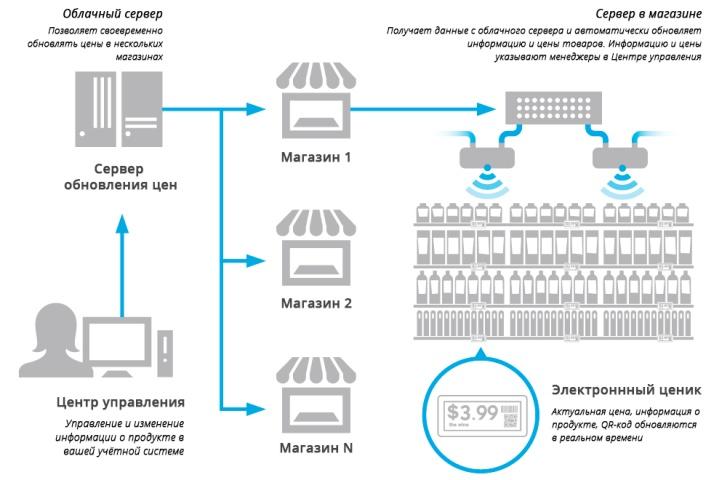 Электронными ценниками в розничной сети можно управлять через облачные сервера