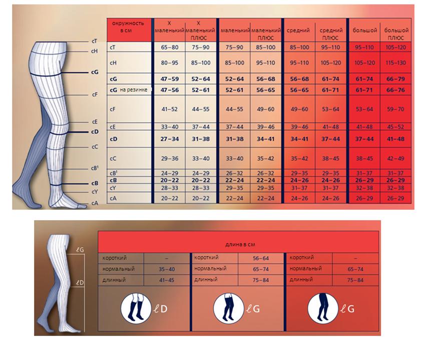 Таблица подбора изделий Sigvaris серии Comfort